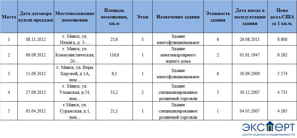 ТОП-5 торговых